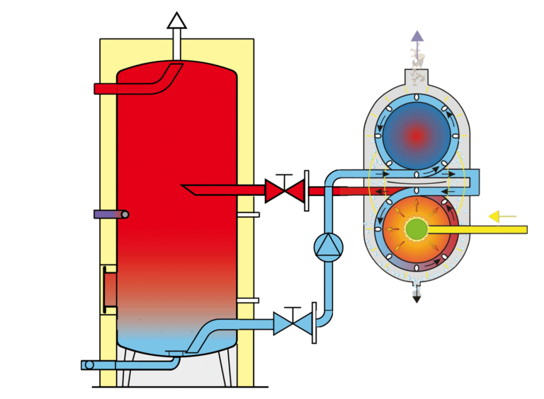 "Direct Fired Water Heater ""EDFH"""